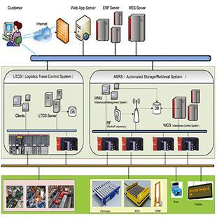 科捷系统集成自动化管理_商品中心_物流搜索网