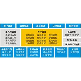 中鼎仓库管理系统WMS_商品中心_物流搜索网
