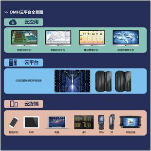 东杰智能供应链软件---OMH云平台_商品中心_物流搜索网