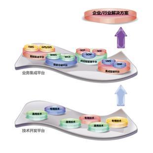 东杰智能软件_商品中心_物流搜索网