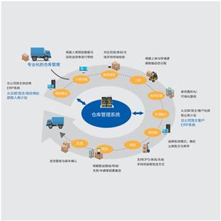 Eoslift 仓储管理系统(WMS)_商品中心_物流搜索网