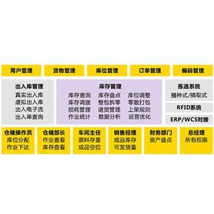 中鼎  WMS仓库管理软件  仓储管理软件_商品中心_物流搜索网