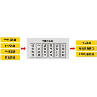 中鼎   WCS监控系统软件 仓储监控软件_商品中心_物流搜索网