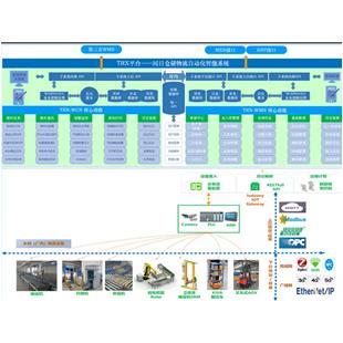智能信息化系统解决方案_商品中心_物流搜索网