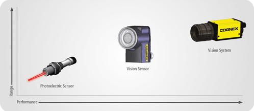 Checker来自康耐视的强大的视觉传感器