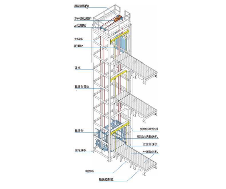 往复式垂直输送机4.jpg