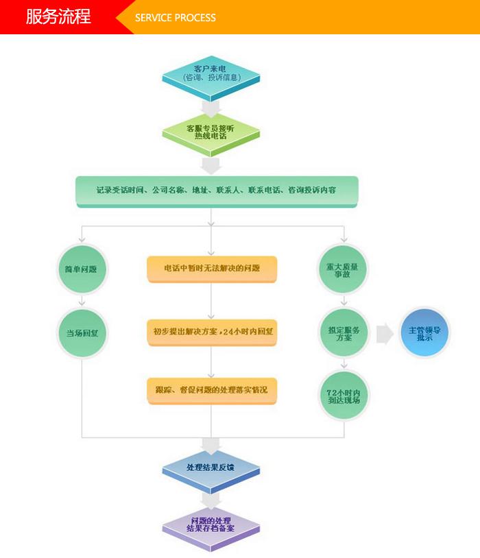 服务流程模板.jpg
