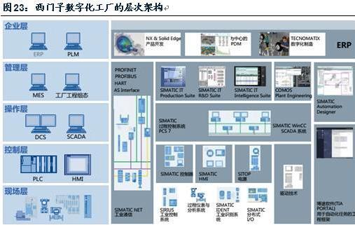 除了西门子的数字化工厂的层次架构,研华经过三十多年积累,也逐渐形成了数字工厂的各个模块。其数字化工厂包括四个主要层次,分别是:ERP层、MES层、中央监控层、设备层。每个层次之间都有独立的通讯模式。工厂内部总体包括数据采集、工业通讯、嵌入式机器人、I/O板卡高速采集运动控制、人机界面、工控机以及上层软件等七大部分,为企业构建一个完整的智慧工厂解决方案,兼备设施系统、信息化应用系统、设备管理系统、公共安全系统等,建设高效、节能的数字工厂。