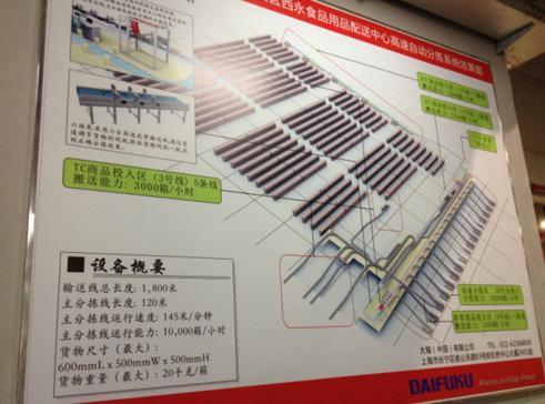 永辉超市华西大区配送中心自动分拣线平面图.jpg