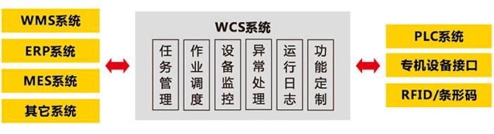 WCS监控系统软件图片700.jpg