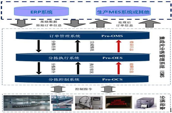 分拣管理系统-内图.png