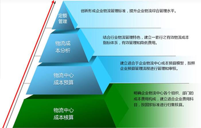物流成本管理系统-内图.png