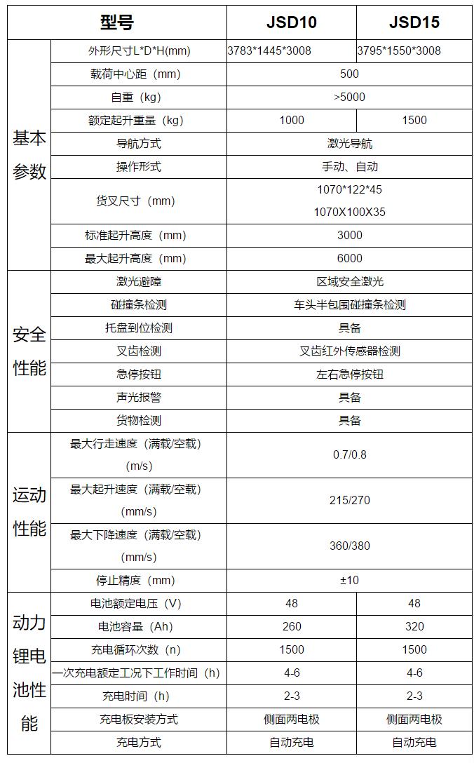 三向旋转堆高AGV _合肥井松自动化科技有限公司.png