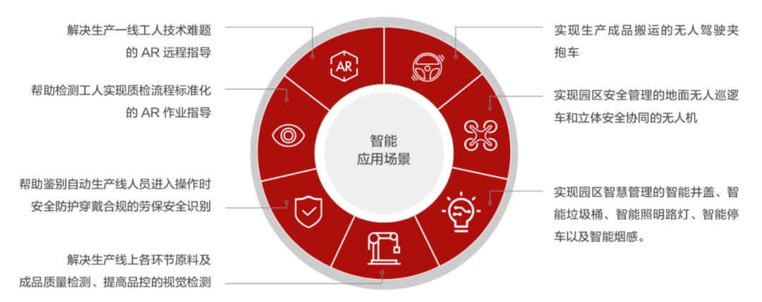 案例精选   海尔衣联网天津洗衣机工厂5G+云平台应用实践