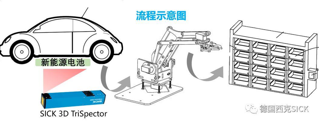 案例   锂电池行业3D视觉检测集锦