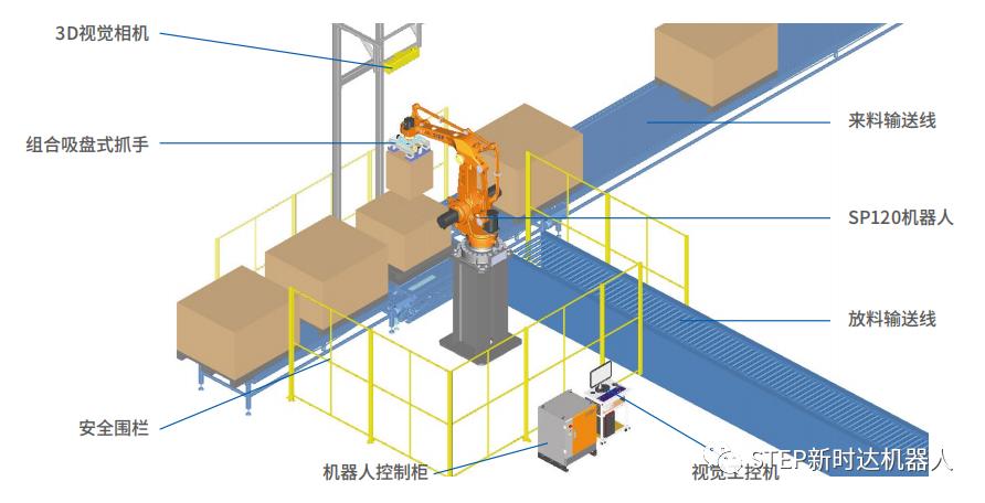 案例精选 | 新时达机器人完美实现电商物流无序拆垛