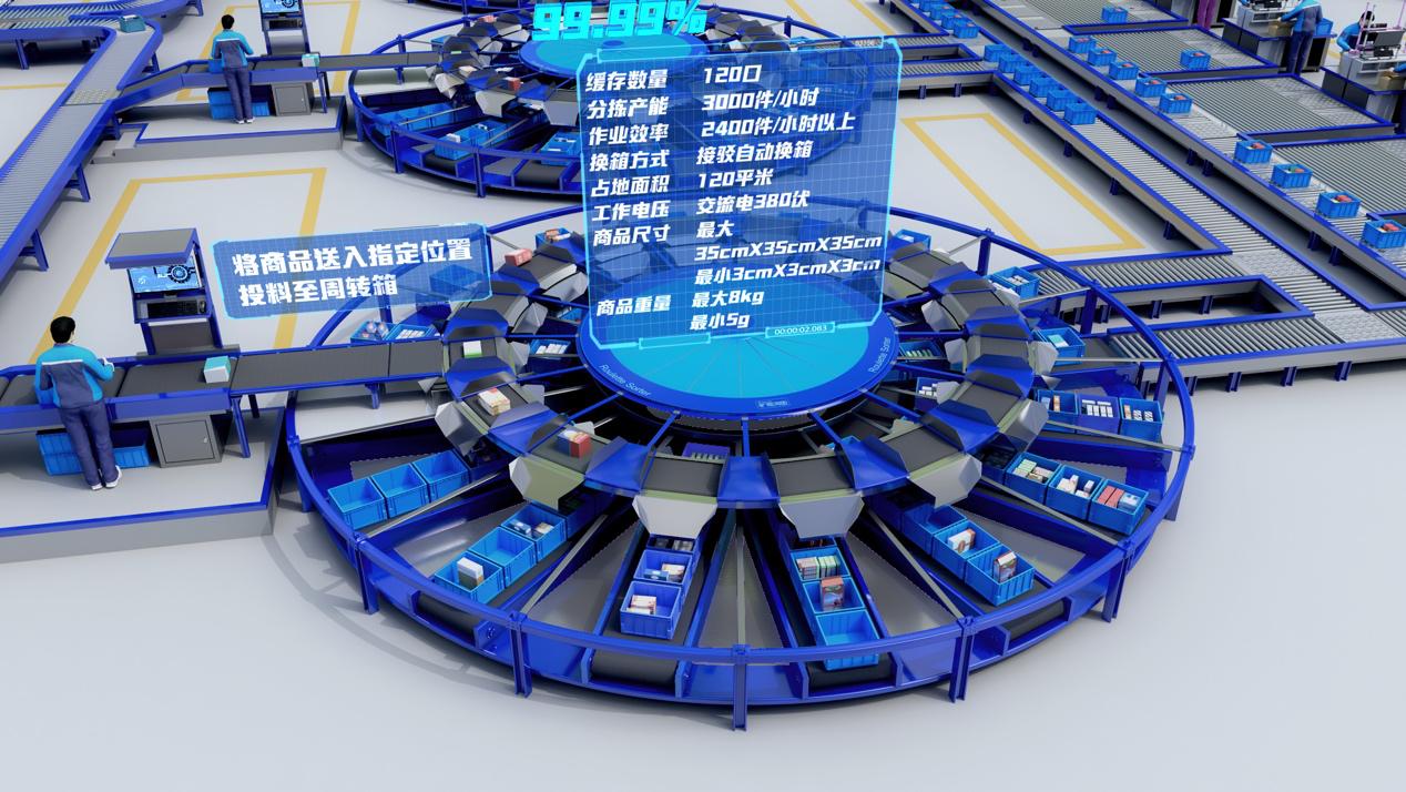 【重磅】旷视机器人推出圆形自动分拣机,分拣时效2400件以上