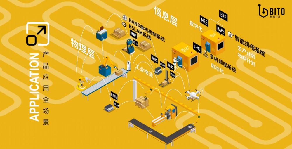 BITO助力半导体行业物流智能化