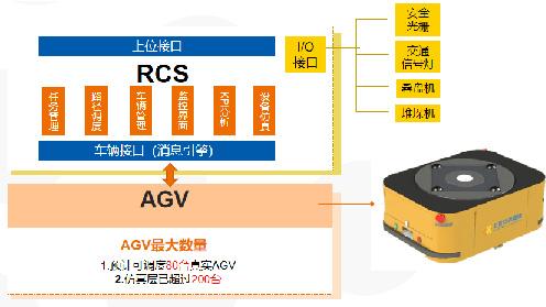 解决方案 | 多车种多场景RCS调度系统(RCS+360AGV)