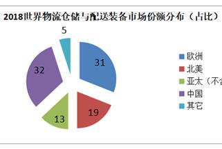 尹军琪:中国物流仓储与配送技术发展概述