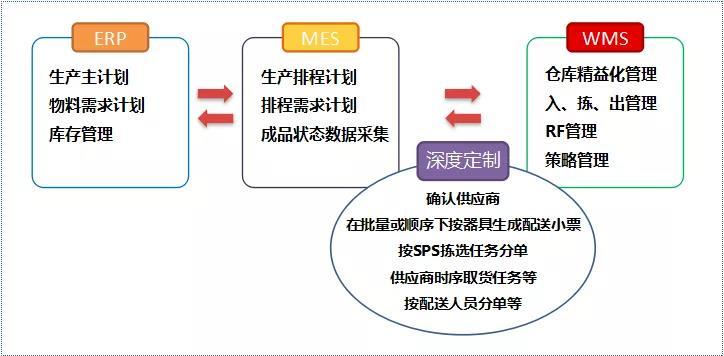 ERP/MES+WMS之间还差一个PLS